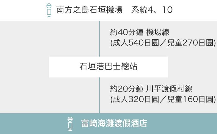 南方之島石垣機場 系統4、10 → 石垣港巴士總站 → 富崎海灘渡假酒店