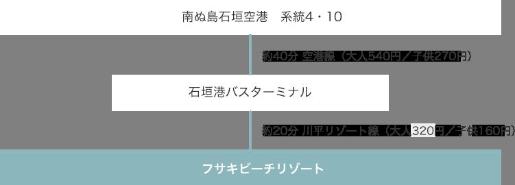 南ぬ島石垣空港 系統4・10 → 石垣港バスターミナル → フサキビーチリゾート