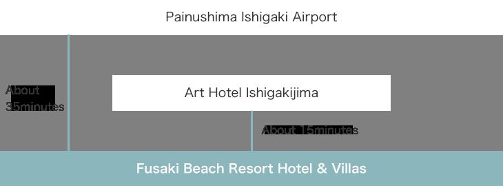 Painushima Ishigaki Airport → Art Hotel Ishigakijima → Fusaki Beach Resort Hotel & Villas