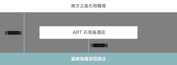 南方之島石垣機場 → ART 石垣島酒店 → 富崎海灘渡假酒店