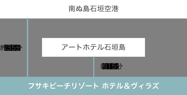 南ぬ島石垣空港 → アートホテル石垣島 → フサキビーチリゾート ホテル&ヴィラズ