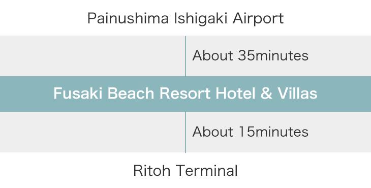 Painushima Ishigaki Airport → Fusaki Beach Resort Hotel & Villas → Ritoh Terminal