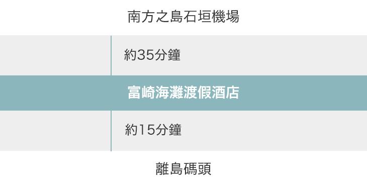 南方之島石垣機場 → 富崎海灘渡假酒店 → 離島碼頭