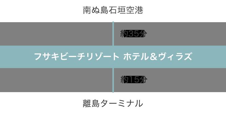 南ぬ島石垣空港 → フサキビーチリゾート ホテル&ヴィラズ → 離島ターミナル